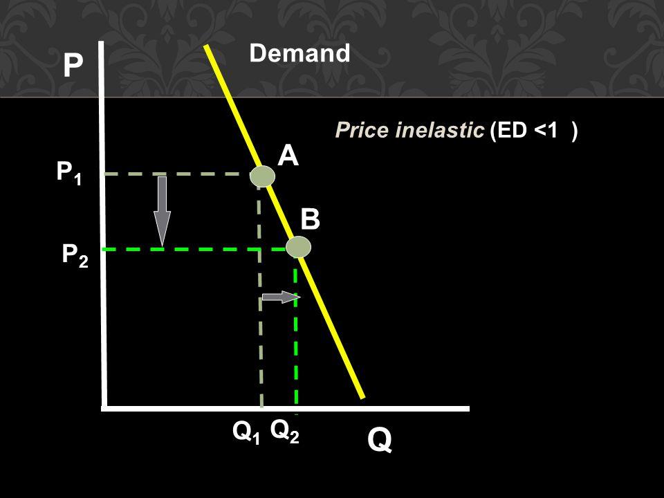 A B Demand P Q P1P1 P2P2 Q1Q1 Q2Q2 Price inelastic (ED <1 )