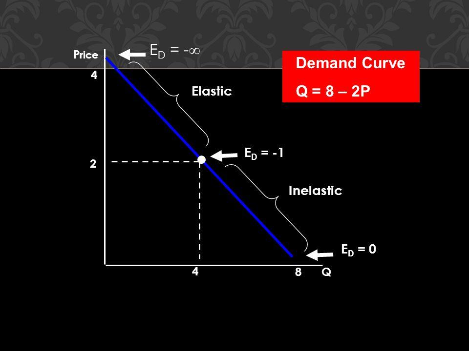 Q P rice 4 8 2 4 E D = -1 E D = 0 E D = -  Elastic Inelastic Demand Curve Q = 8 – 2P