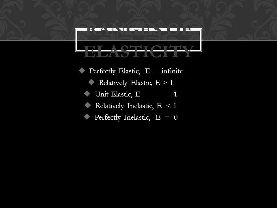  Perfectly Elastic, E = infinite  Relatively Elastic, E > 1  Unit Elastic, E= 1  Relatively Inelastic, E < 1  Perfectly Inelastic, E = 0 RANGES OF ELASTICITY