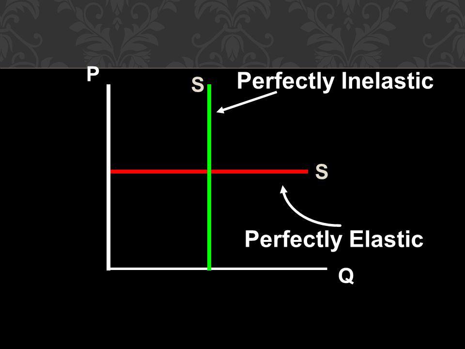 Perfectly Inelastic Perfectly Elastic P Q S S