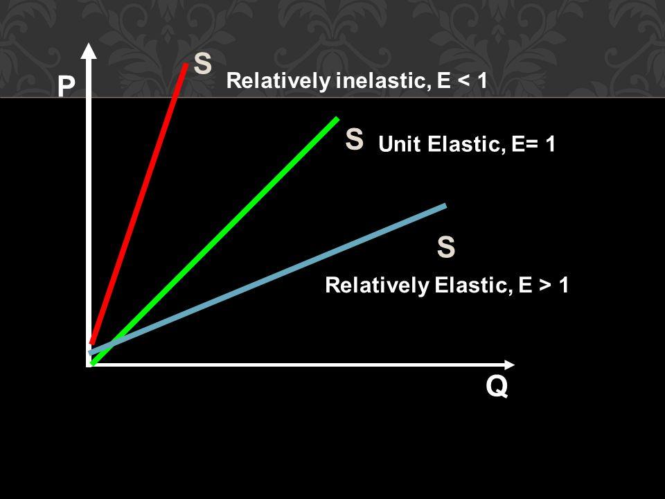 Unit Elastic, E= 1 P Q S S S Relatively Elastic, E > 1 Relatively inelastic, E < 1