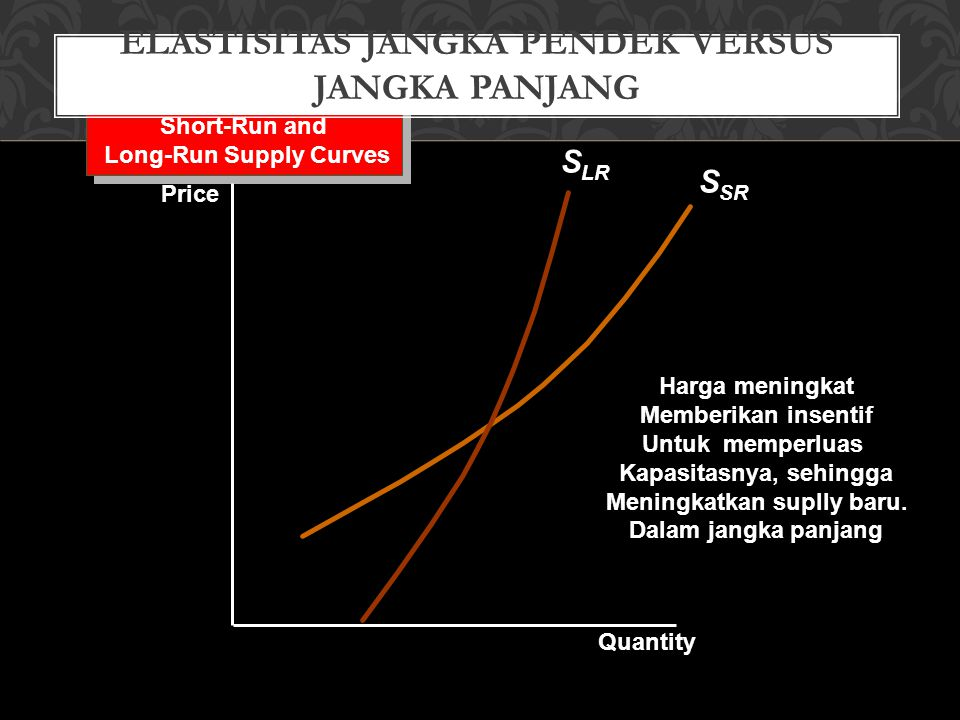 S SR Short-Run and Long-Run Supply Curves Short-Run and Long-Run Supply Curves Quantity Price ELASTISITAS JANGKA PENDEK VERSUS JANGKA PANJANG S LR Harga meningkat Memberikan insentif Untuk memperluas Kapasitasnya, sehingga Meningkatkan suplly baru.