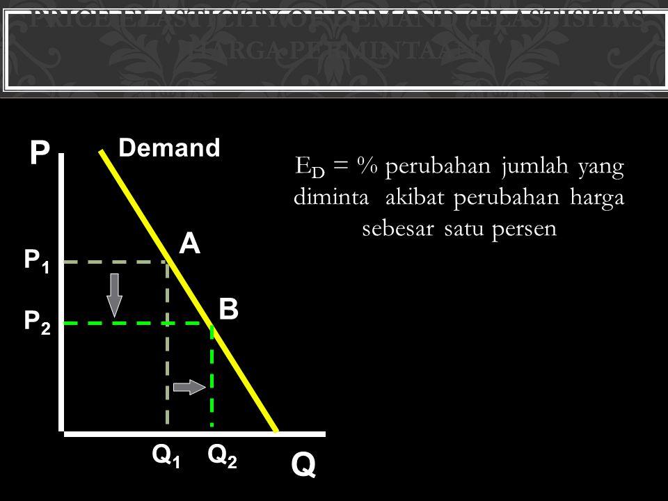 The price elasticity of demand Elastisitas harga permintaan) P)Q)/(%(% E P  P Q Q P P/P Q/Q E P      