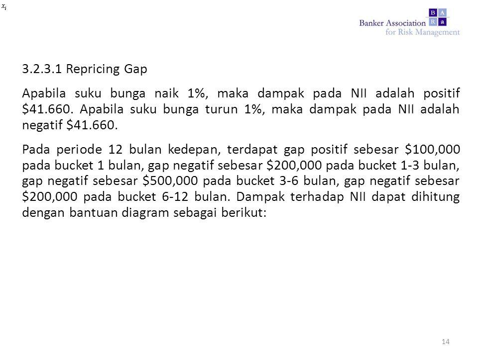3.2.3.1 Repricing Gap Apabila suku bunga naik 1%, maka dampak pada NII adalah positif $41.660. Apabila suku bunga turun 1%, maka dampak pada NII adala