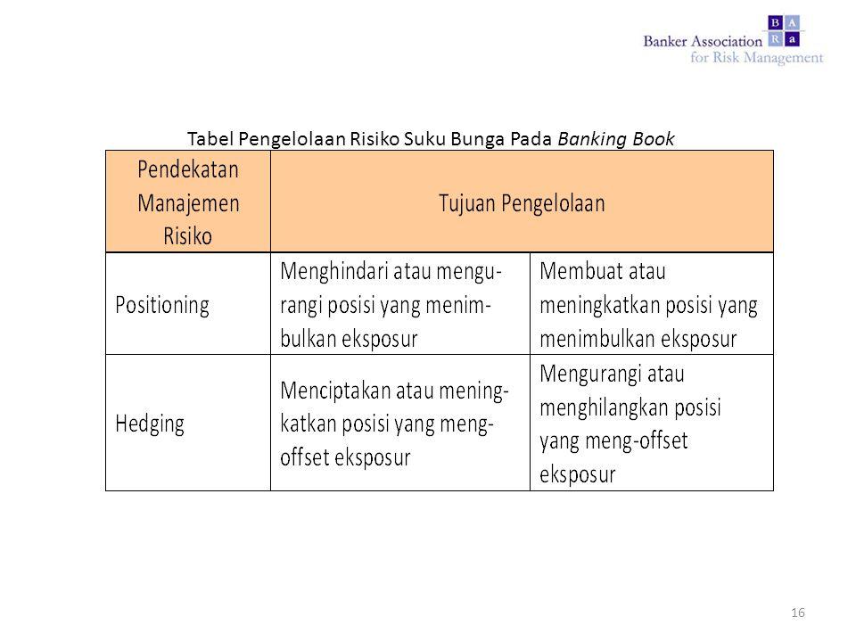 Tabel Pengelolaan Risiko Suku Bunga Pada Banking Book 16