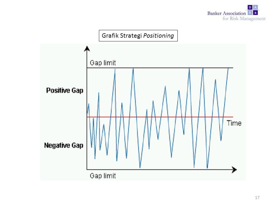 Grafik Strategi Positioning 17
