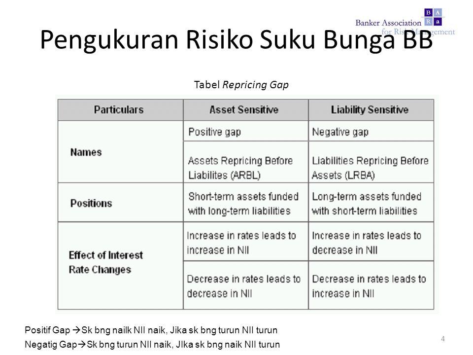 Tabel Repricing Gap 4 Pengukuran Risiko Suku Bunga BB Positif Gap  Sk bng nailk NII naik, Jika sk bng turun NII turun Negatig Gap  Sk bng turun NII