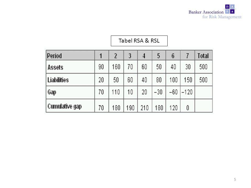 Tabel RSA & RSL 5
