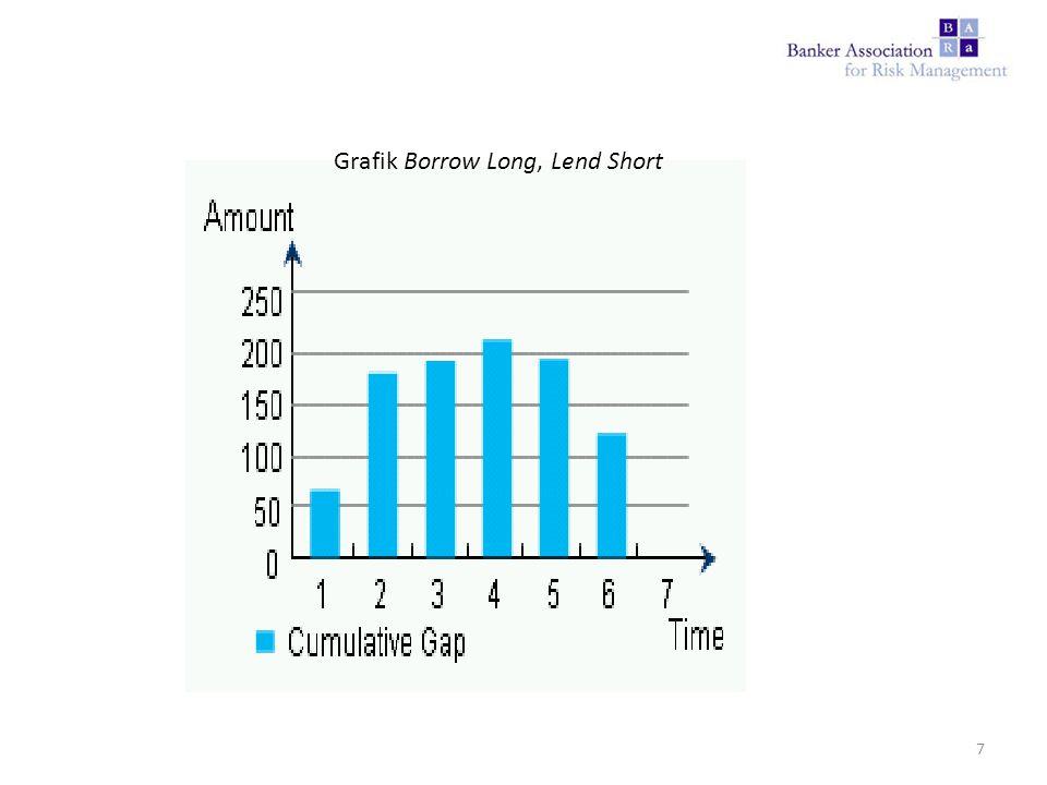 Grafik Borrow Long, Lend Short 7