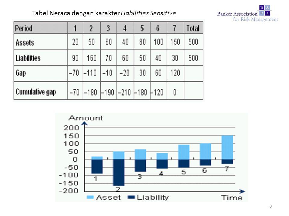 Tabel Neraca dengan karakter Liabilities Sensitive 8