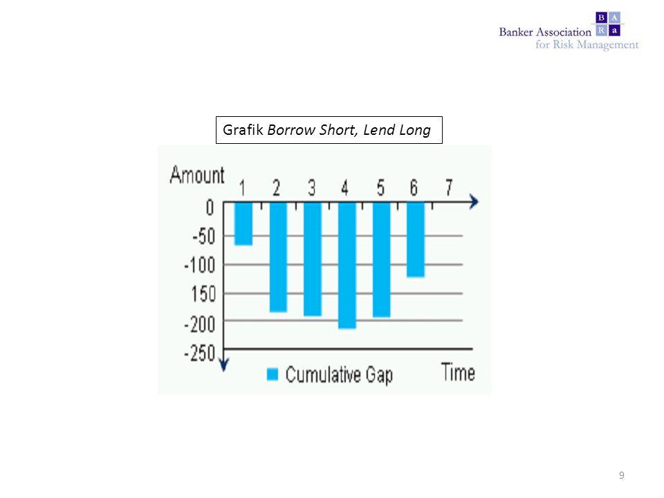 Grafik Borrow Short, Lend Long 9