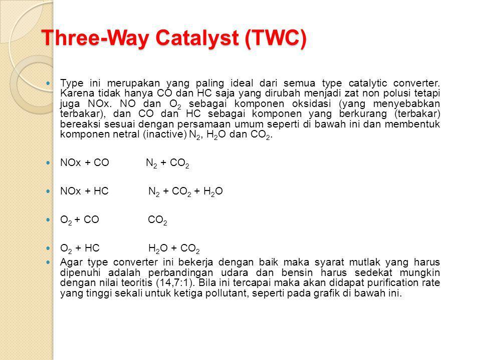 Three-Way Catalyst (TWC) Type ini merupakan yang paling ideal dari semua type catalytic converter. Karena tidak hanya CO dan HC saja yang dirubah menj