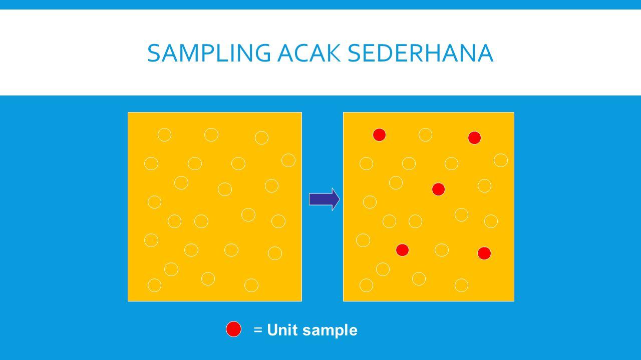 SAMPLING ACAK SEDERHANA = Unit sample