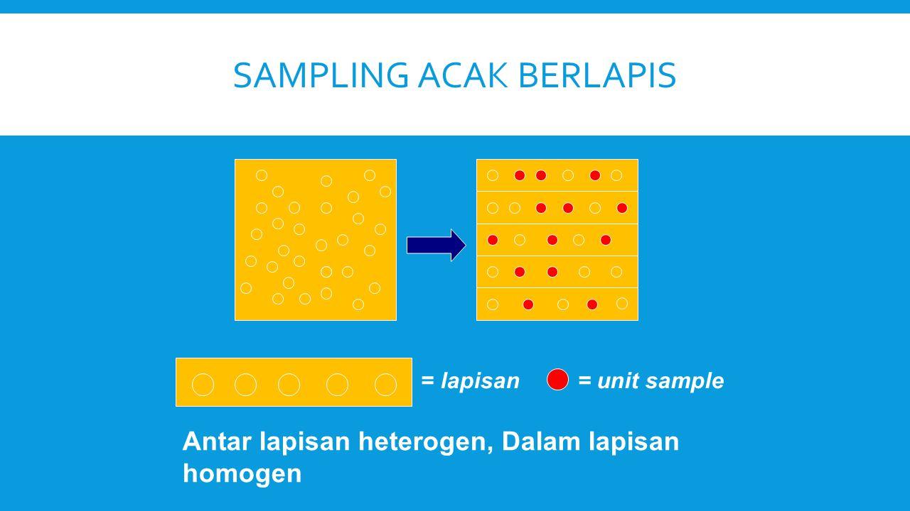 SAMPLING ACAK BERLAPIS = lapisan= unit sample Antar lapisan heterogen, Dalam lapisan homogen