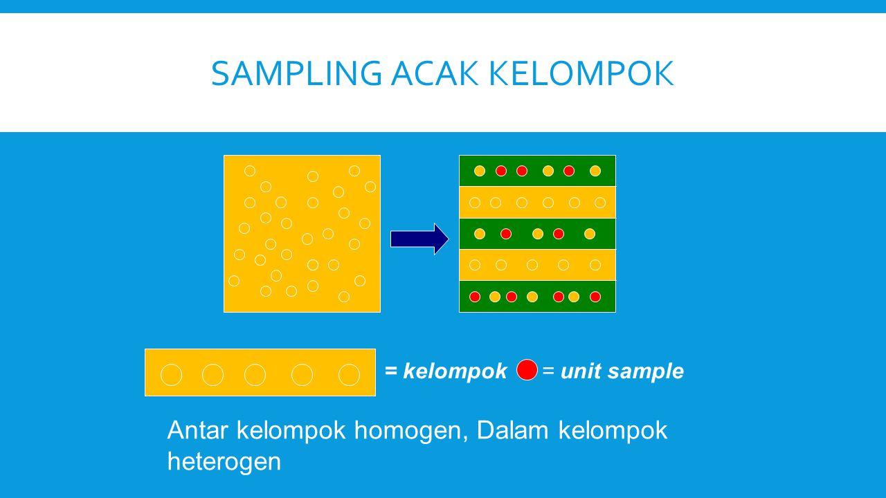 SAMPLING ACAK KELOMPOK = kelompok= unit sample Antar kelompok homogen, Dalam kelompok heterogen