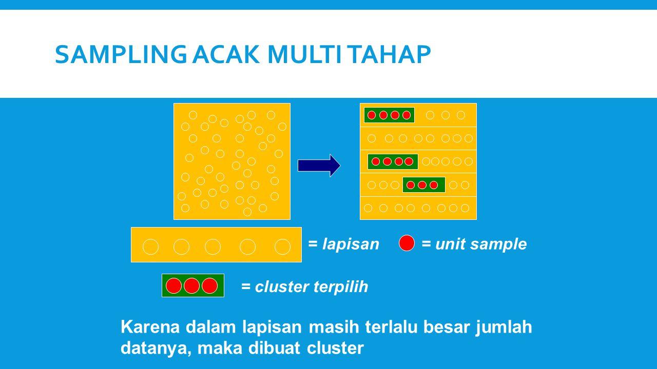 SAMPLING ACAK MULTI TAHAP = lapisan= unit sample Karena dalam lapisan masih terlalu besar jumlah datanya, maka dibuat cluster = cluster terpilih