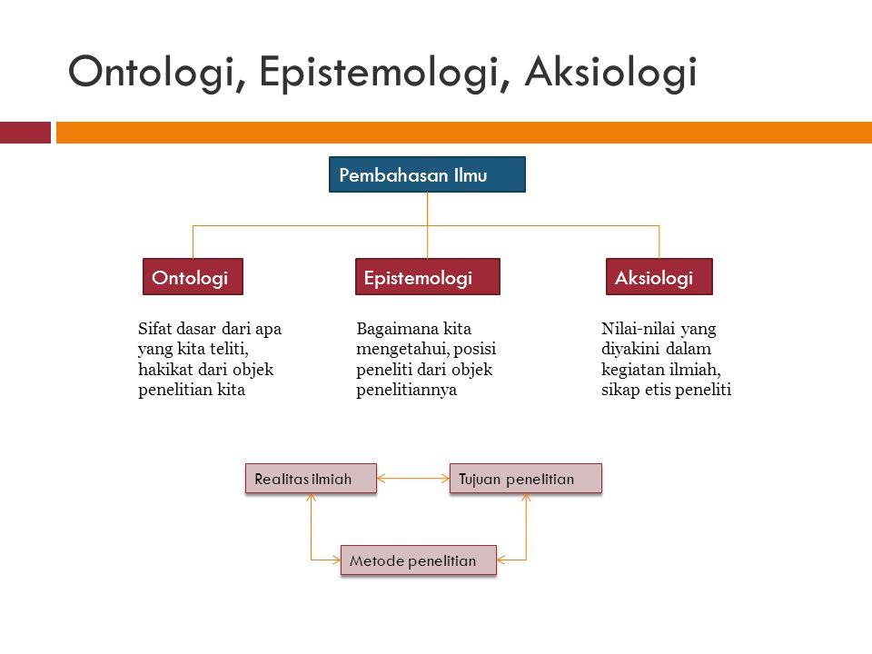 Pembahasan Ilmu OntologiEpistemologiAksiologi Sifat dasar dari apa yang kita teliti, hakikat dari objek penelitian kita Bagaimana kita mengetahui, pos