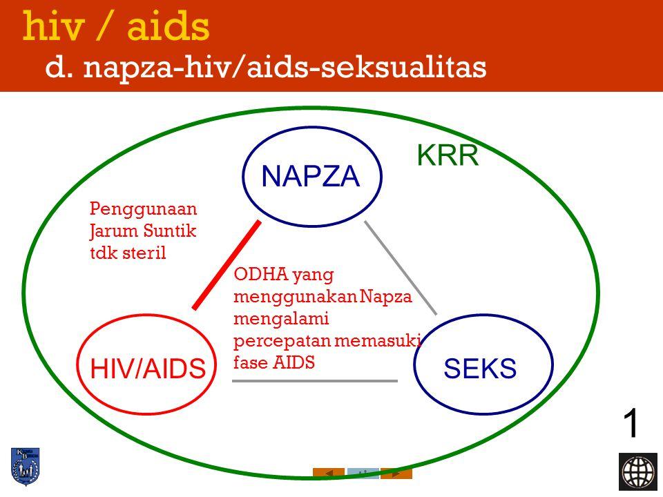 hiv / aids d. napza-hiv/aids-seksualitas 1 NAPZA HIV/AIDSSEKS KRR Penggunaan Jarum Suntik tdk steril ODHA yang menggunakan Napza mengalami percepatan