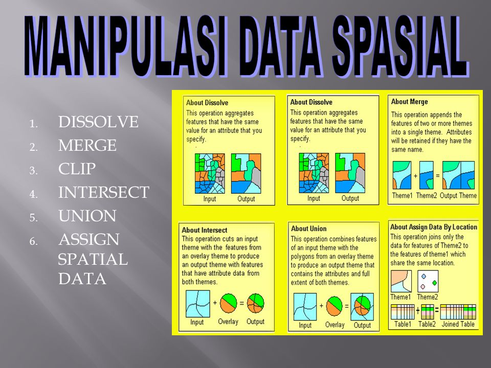 1. DISSOLVE 2. MERGE 3. CLIP 4. INTERSECT 5. UNION 6. ASSIGN SPATIAL DATA