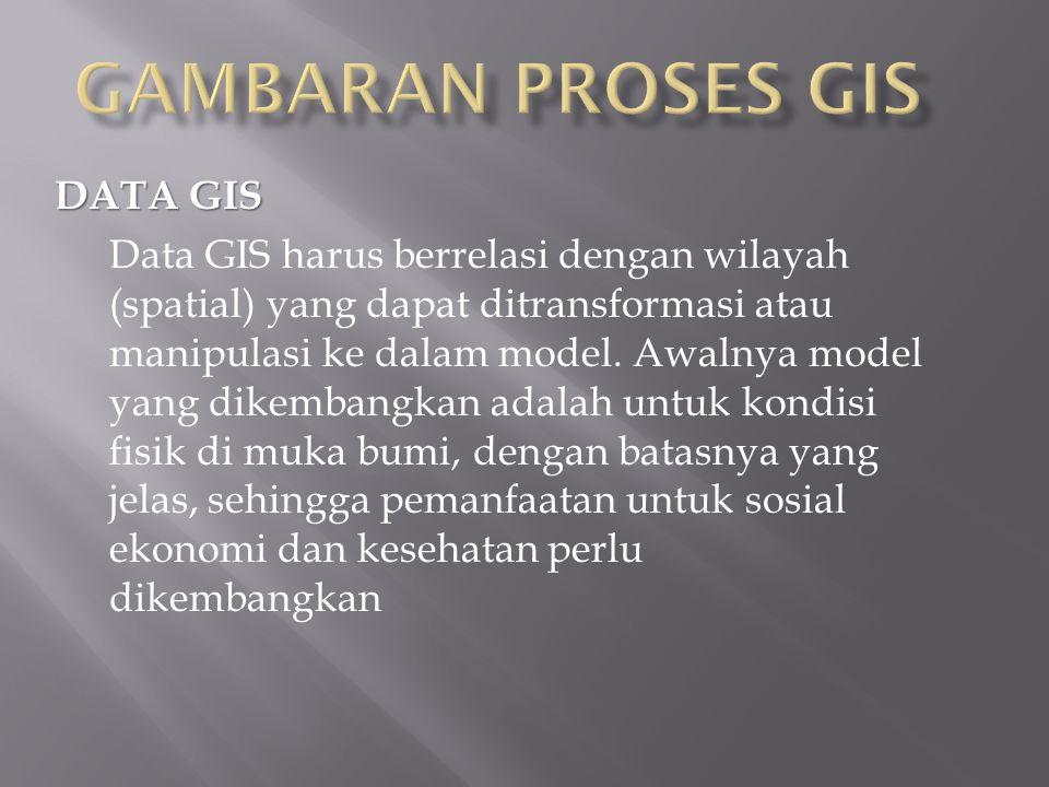 DATA GIS Data GIS harus berrelasi dengan wilayah (spatial) yang dapat ditransformasi atau manipulasi ke dalam model.
