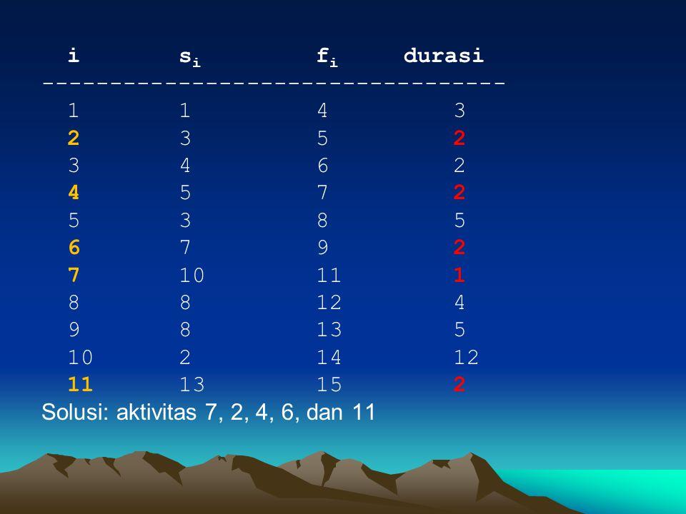 is i f i durasi ---------------------------------- 1143 2352 3462 4572 5385 6792 710111 88124 98135 1021412 1113152 Solusi: aktivitas 7, 2, 4, 6, dan 11