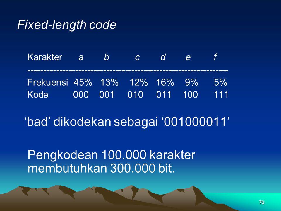 70 Fixed-length code Karakter a b c def ---------------------------------------------------------------- Frekuensi 45% 13% 12% 16% 9% 5% Kode000 001 010 011 100 111 'bad' dikodekan sebagai '001000011' Pengkodean 100.000 karakter membutuhkan 300.000 bit.