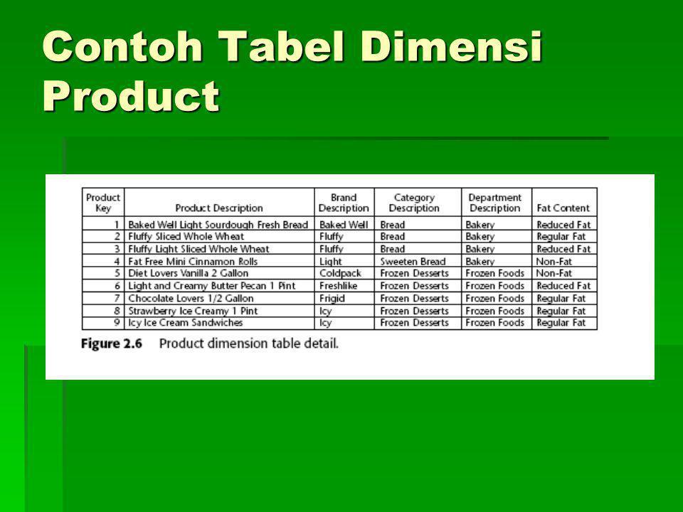 Contoh Tabel Dimensi Product