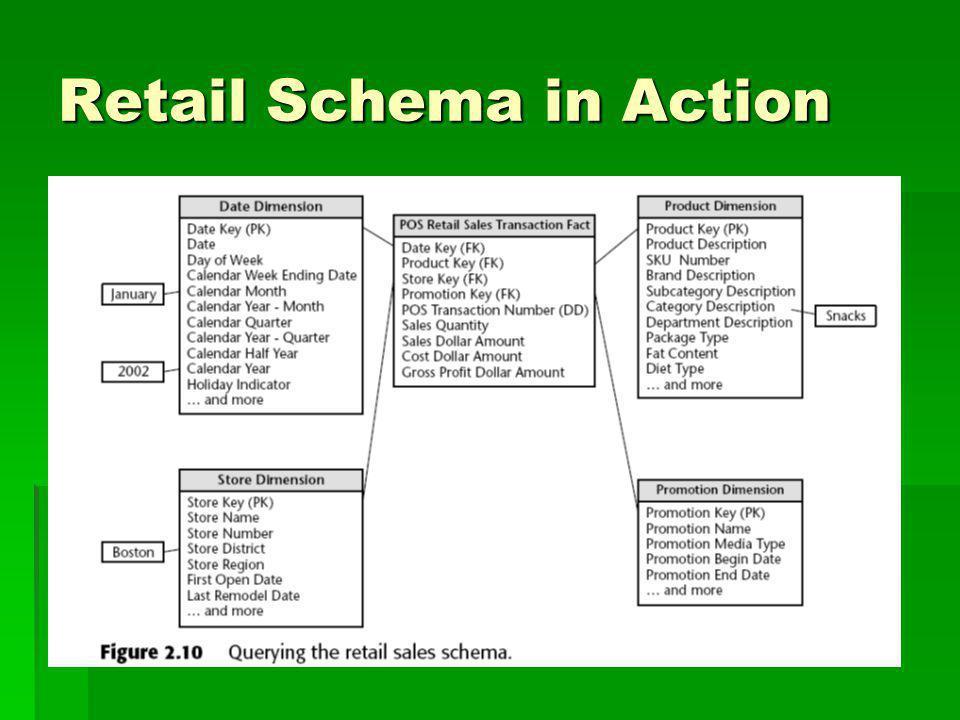 Retail Schema in Action