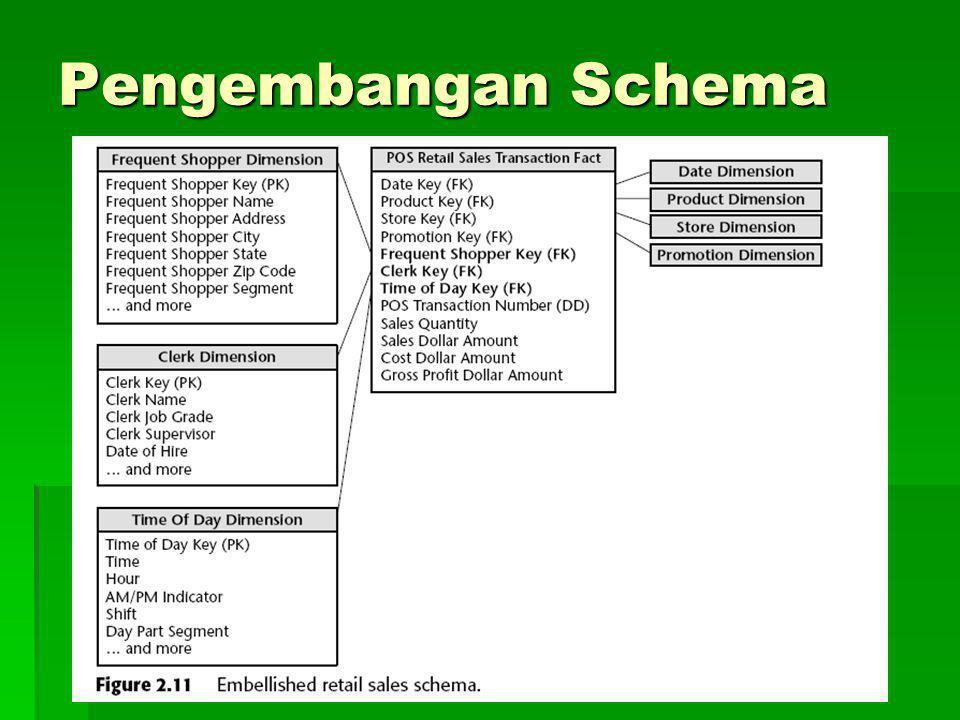 Pengembangan Schema