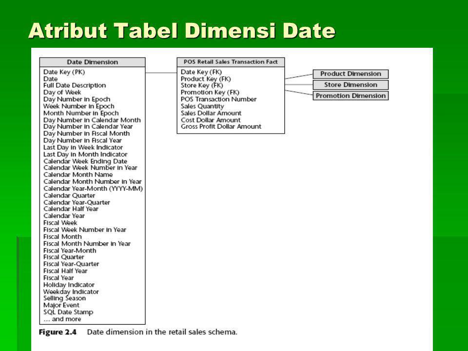 Atribut Tabel Dimensi Date