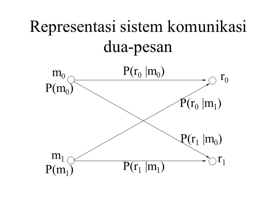 Representasi sistem komunikasi dua-pesan P(r 0 |m 0 ) P(r 1 |m 1 ) P(r 0 |m 1 ) P(r 1 |m 0 ) P(m 0 ) P(m 1 ) m0m0 m1m1 r0r0 r1r1