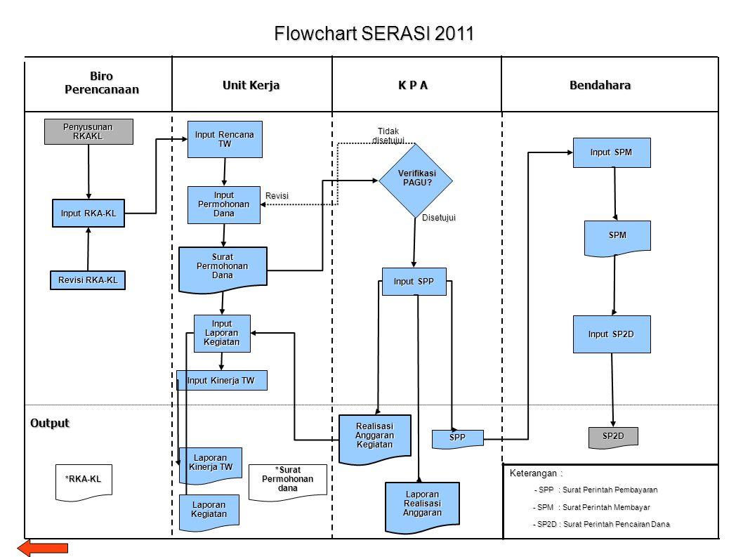 Biro Perencanaan Unit Kerja Bendahara Flowchart SERASI 2011 K P A Surat Permohonan Dana Input RKA-KL Verifikasi PAGU? Penyusunan RKAKL Tidak disetujui