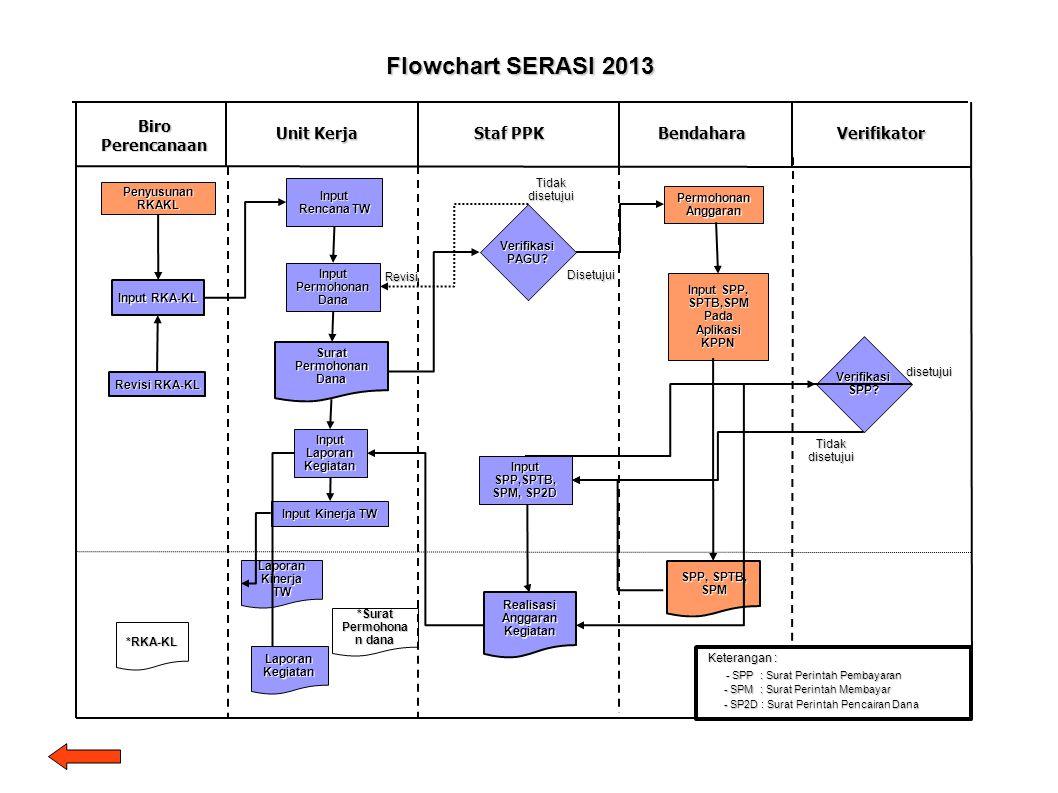 Biro Perencanaan Unit Kerja Bendahara Flowchart SERASI 2013 Staf PPK Surat Permohonan Dana Input RKA-KL VerifikasiPAGU? Penyusunan RKAKL Tidak disetuj