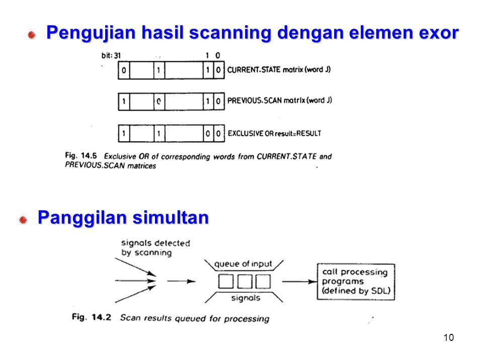 10 Pengujian hasil scanning dengan elemen exor Panggilan simultan