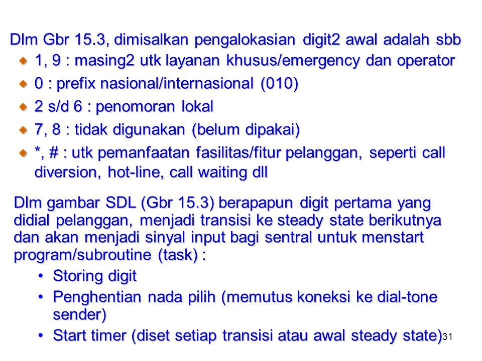 31 Dlm Gbr 15.3, dimisalkan pengalokasian digit2 awal adalah sbb 1, 9 : masing2 utk layanan khusus/emergency dan operator 0 : prefix nasional/internas