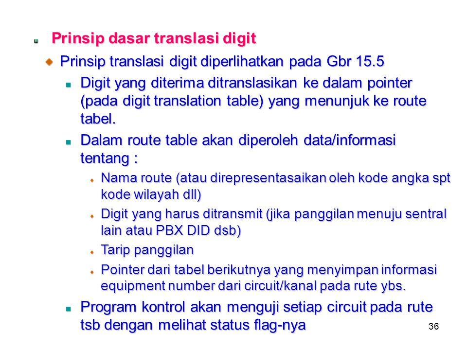 36 Prinsip dasar translasi digit Prinsip translasi digit diperlihatkan pada Gbr 15.5 Digit yang diterima ditranslasikan ke dalam pointer (pada digit t