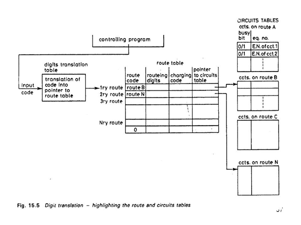 38 Control program akan berhenti search circuit jika telah didapat circuit yang bebas atau jika status flag dari seluruh circuit pada rute tsb menunjukkan sibuk (eingaged) maka akan mengirimkan congestion tone atau announcement pada pemanggil.
