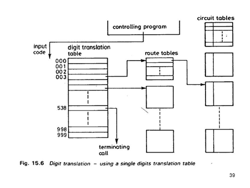40 Translasi digit pada sistim penomoran yang konsisten Jika sistim penomoran relatif sama/homogen (konsisten), misal terdiri dari : 3 digit area code.