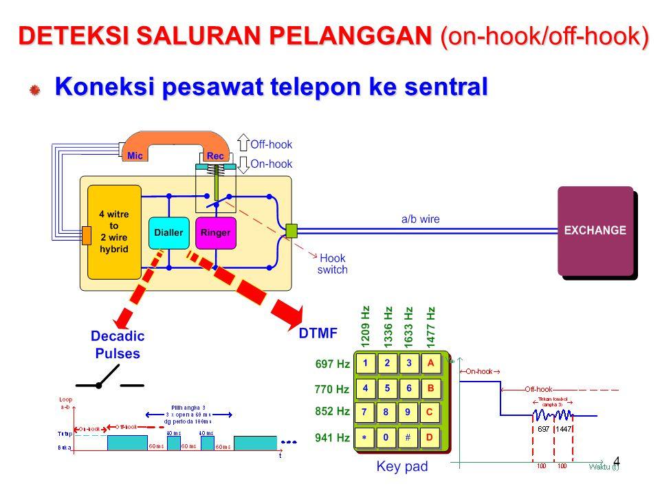 4 DETEKSI SALURAN PELANGGAN (on-hook/off-hook) Koneksi pesawat telepon ke sentral
