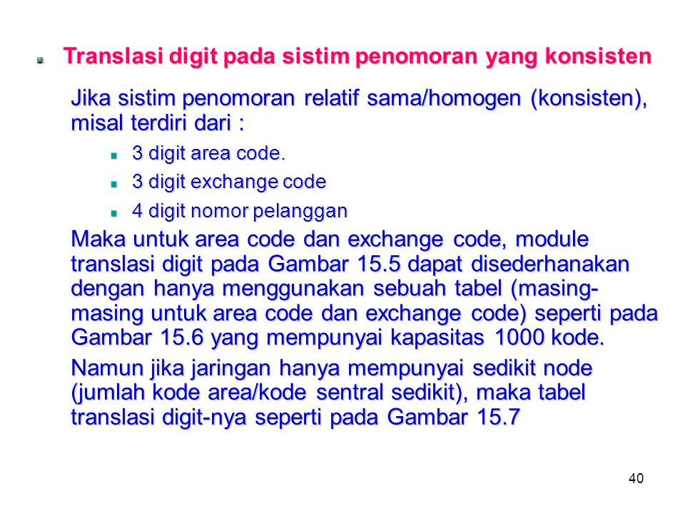 40 Translasi digit pada sistim penomoran yang konsisten Jika sistim penomoran relatif sama/homogen (konsisten), misal terdiri dari : 3 digit area code
