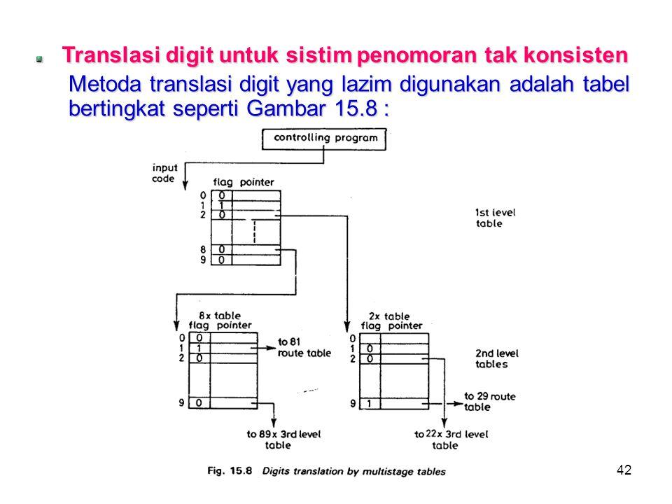 42 Translasi digit untuk sistim penomoran tak konsisten Metoda translasi digit yang lazim digunakan adalah tabel bertingkat seperti Gambar 15.8 :