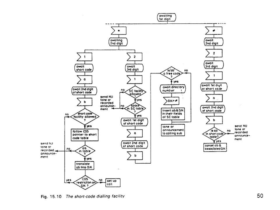 51 Proses short-code di sentral (lihat Gambar 15.10) Saat sentral menerima digit *21, suatu task program dipanggil untuk memeriksa COS record pelanggan A untuk memastikan apakah pelanggan A diijinkan (memiliki COS short-code).