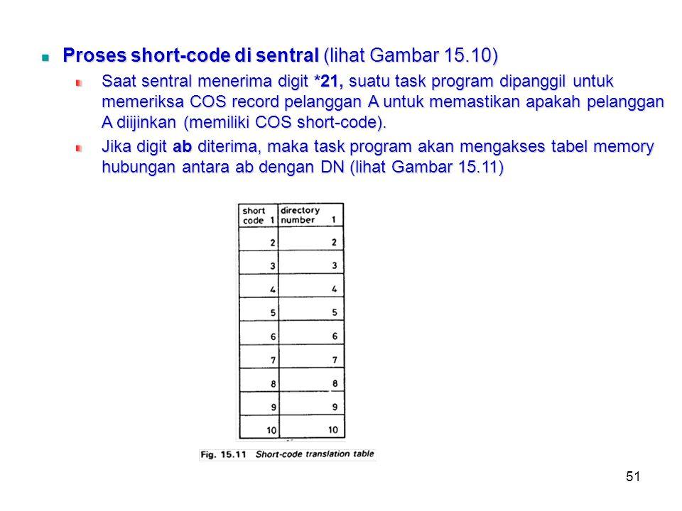 51 Proses short-code di sentral (lihat Gambar 15.10) Saat sentral menerima digit *21, suatu task program dipanggil untuk memeriksa COS record pelangga