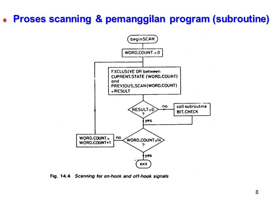 8 Proses scanning & pemanggilan program (subroutine)