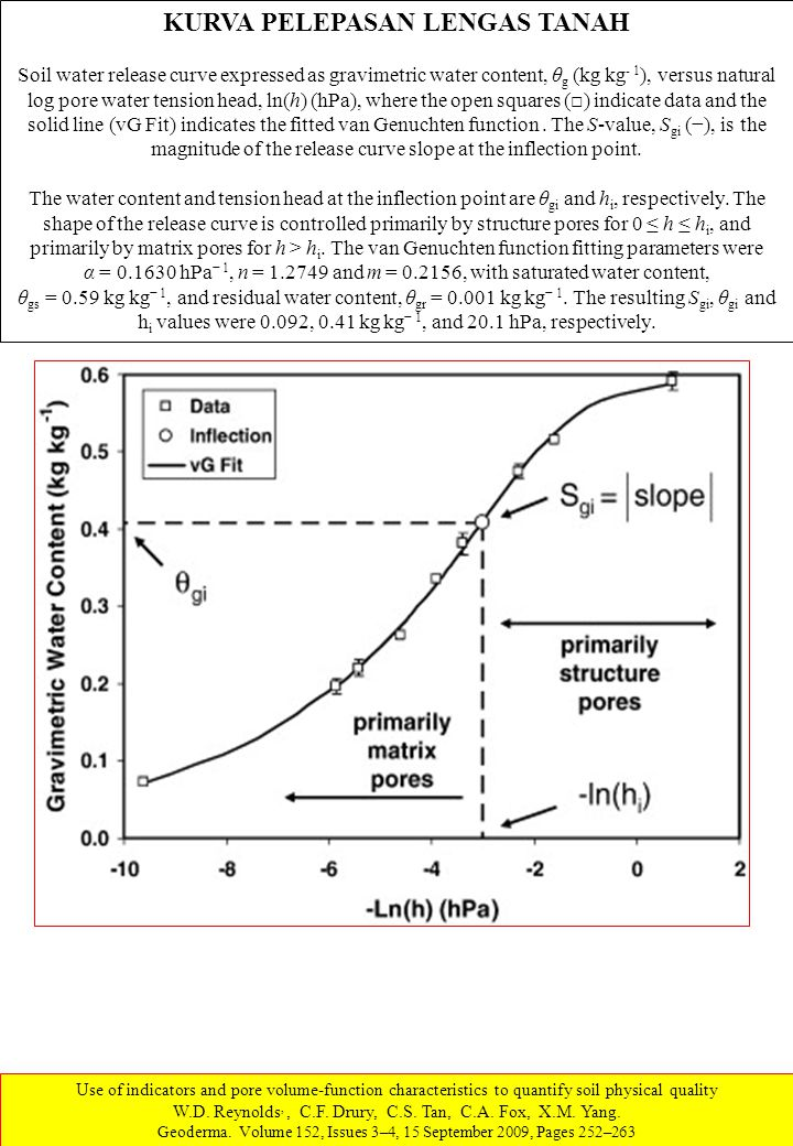 KURVA PELEPASAN LENGAS TANAH Soil water release curve expressed as gravimetric water content, θ g (kg kg - 1 ), versus natural log pore water tension