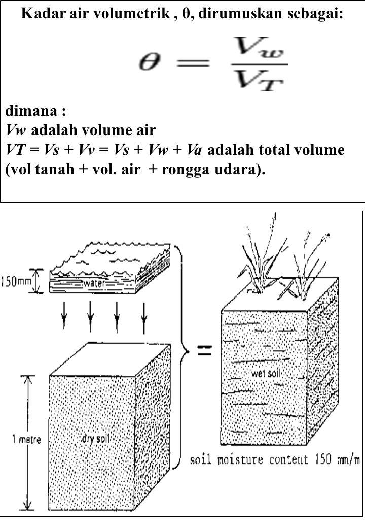 3 Kadar air volumetrik, θ, dirumuskan sebagai: dimana : Vw adalah volume air VT = Vs + Vv = Vs + Vw + Va adalah total volume (vol tanah + vol. air + r