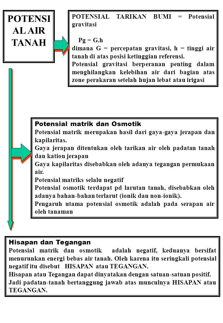 POTENSI AL AIR TANAH POTENSIAL TARIKAN BUMI = Potensial gravitasi Pg = G.h dimana G = percepatan gravitasi, h = tinggi air tanah di atas posisi keting