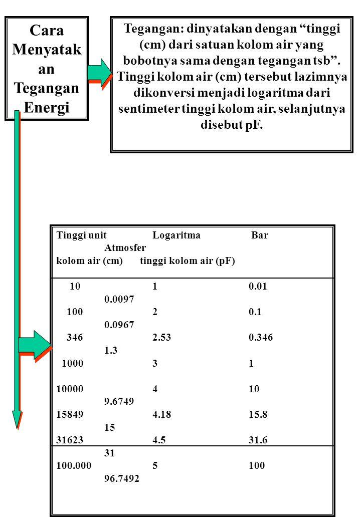 "Cara Menyatak an Tegangan Energi Tegangan: dinyatakan dengan ""tinggi (cm) dari satuan kolom air yang bobotnya sama dengan tegangan tsb"". Tinggi kolom"