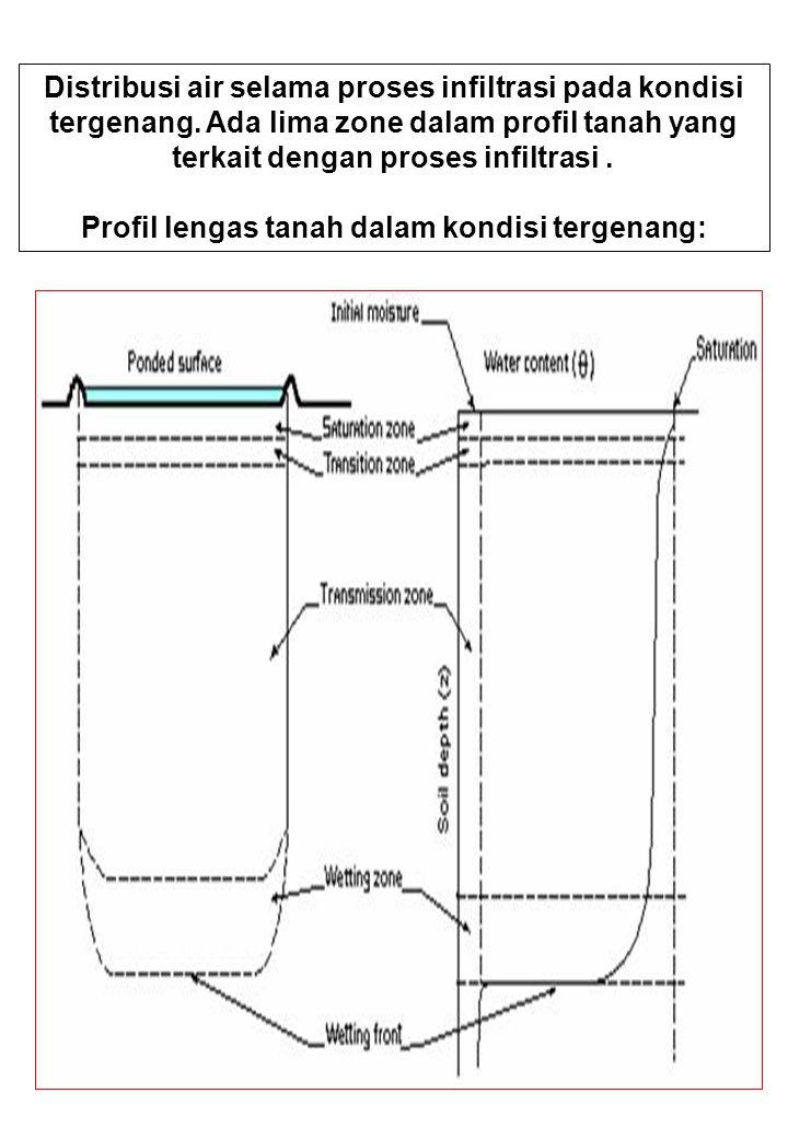 Distribusi air selama proses infiltrasi pada kondisi tergenang. Ada lima zone dalam profil tanah yang terkait dengan proses infiltrasi. Profil lengas
