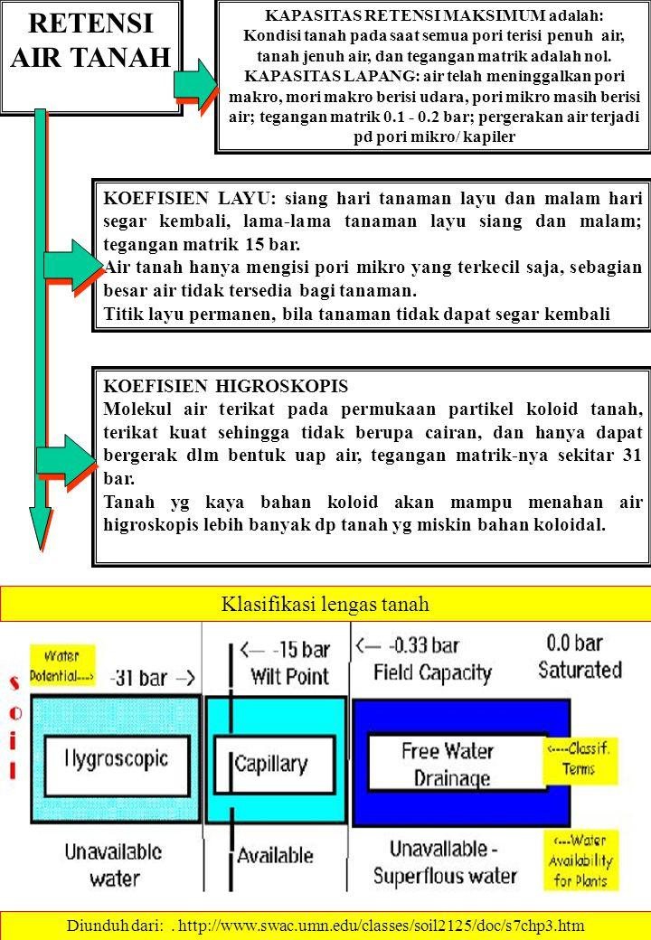 RETENSI AIR TANAH KAPASITAS RETENSI MAKSIMUM adalah: Kondisi tanah pada saat semua pori terisi penuh air, tanah jenuh air, dan tegangan matrik adalah